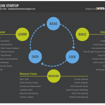 The Lean Startup Infographic