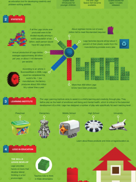 The Learning Power of LEGO Infographic