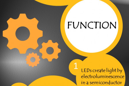The LED: Why Choosing LED is a Wise Step, See Here the Basics and Benefits  Infographic