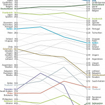 The Legatum Prosperity Index as Slopegraph Infographic