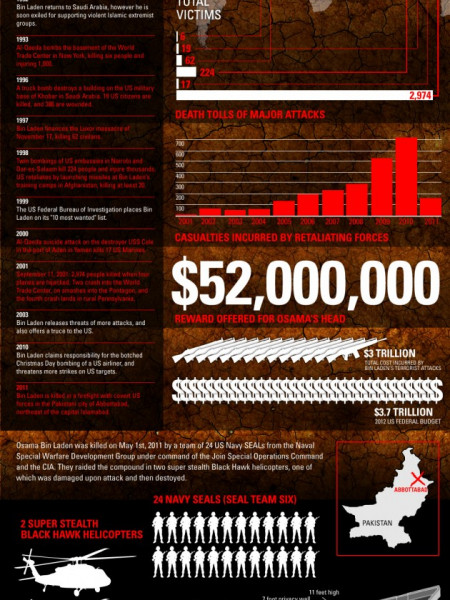 The Life and Death of Osama Bin Laden  Infographic