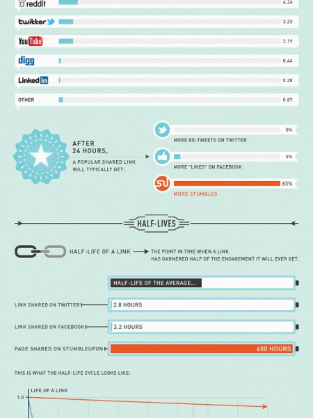 The Life Cycle of a Web Page Infographic