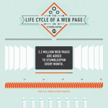 The Life Cycle of A Website on StumbleUpon Infographic