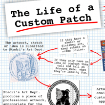 The Life of a Custom Embroidered Patch Infographic