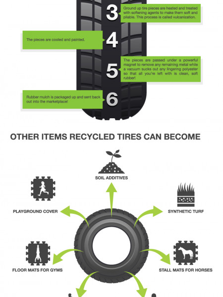 The Life of a Recycled Tire Infographic