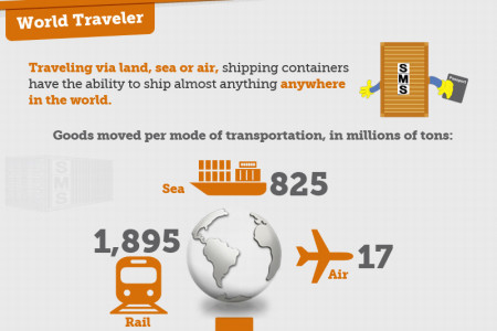The Life Of A Shipping Container Infographic