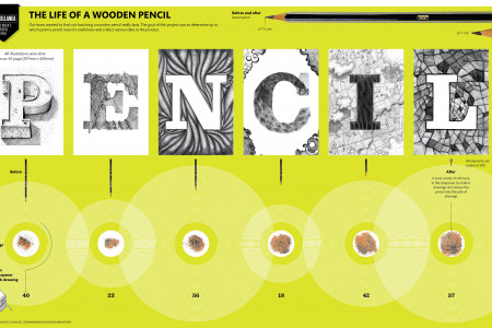 the life of a wooden pencil Infographic
