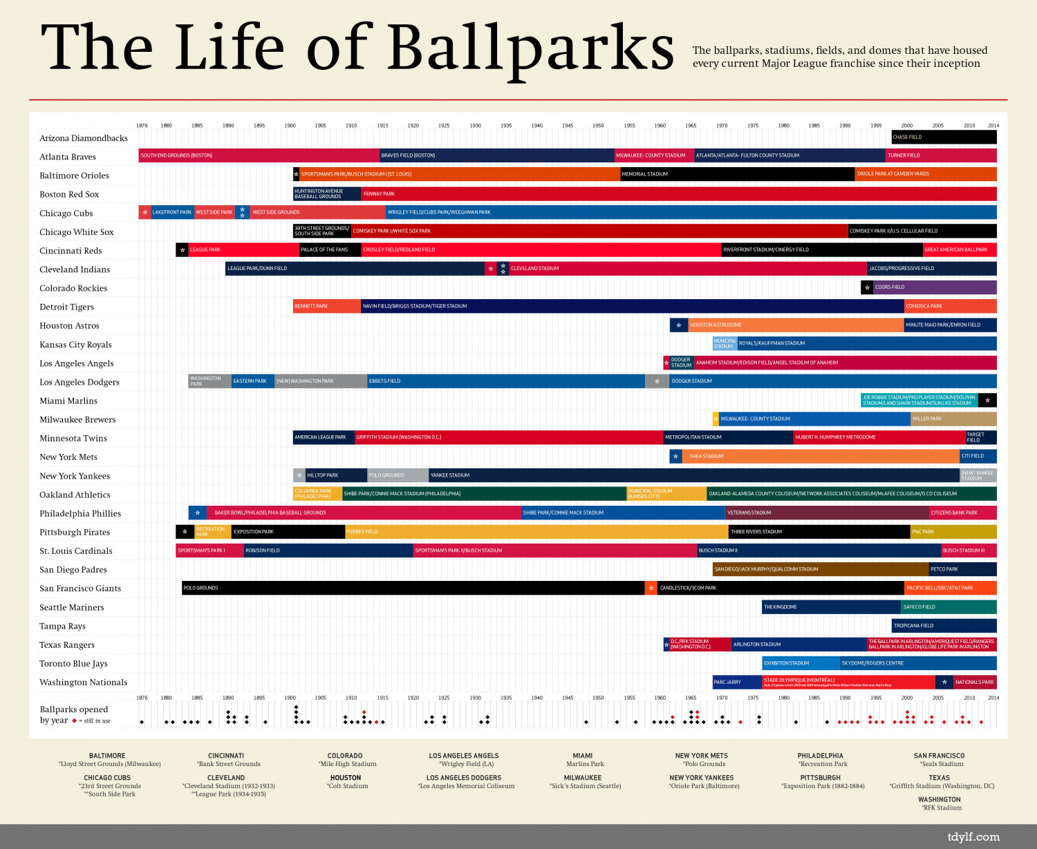 The Life of Ballparks Infographic