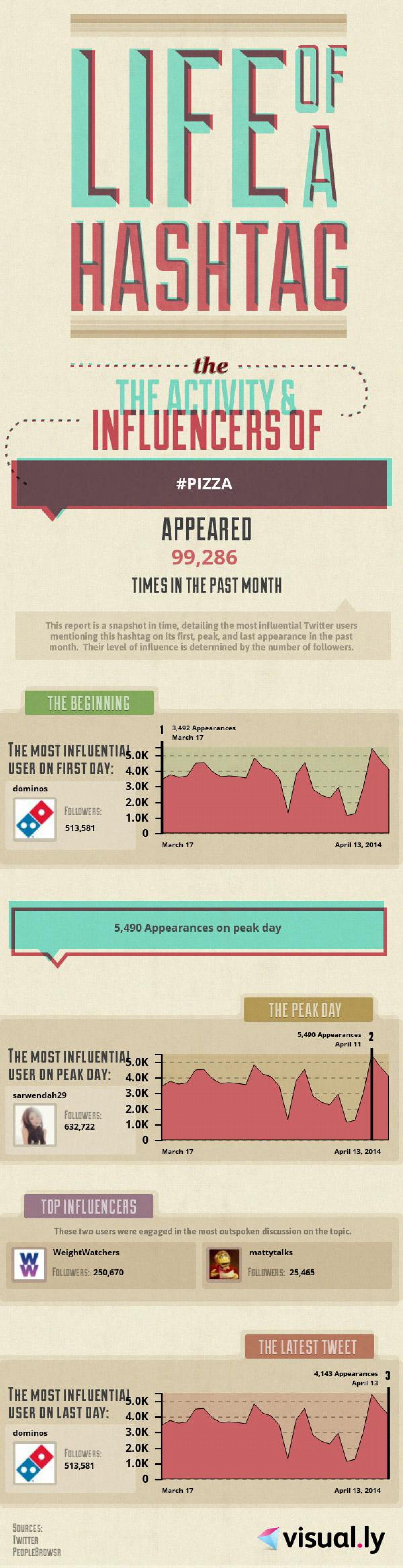 The life of #pizza on Twitter Infographic