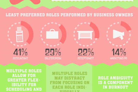 The Life Suckers of Small Businesses Infographic