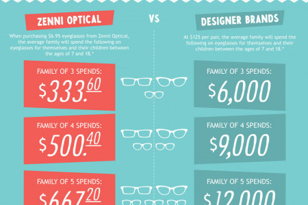 The Lifetime Cost Of Wearing Glasses Infographic