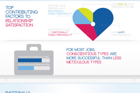 The Link Between Personality & Success & Satisfaction Infographic