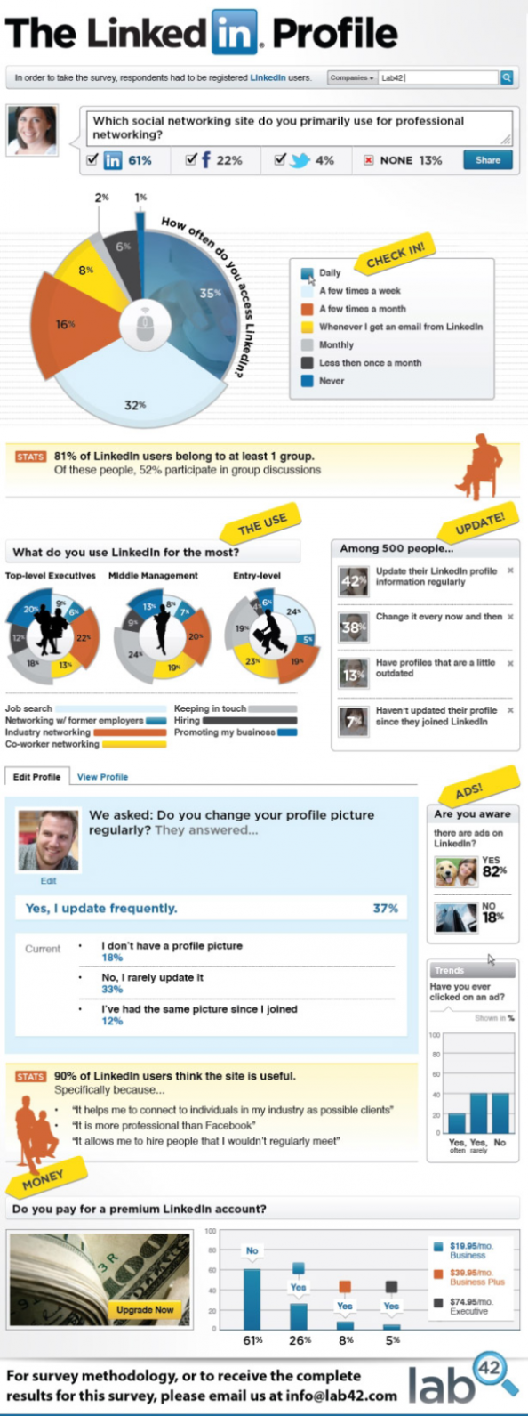 The LinkedIn Profile  Infographic