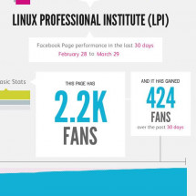 The Linux Professional Institute's Facebook Stats for March 2012 Infographic