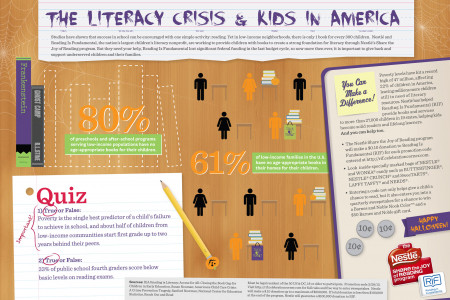 The Literacy Crisis & Kids in America (HALLOWEEN) Infographic