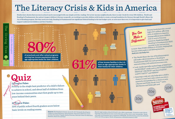 The Literacy Crisis &amp; Kids in America Infographic