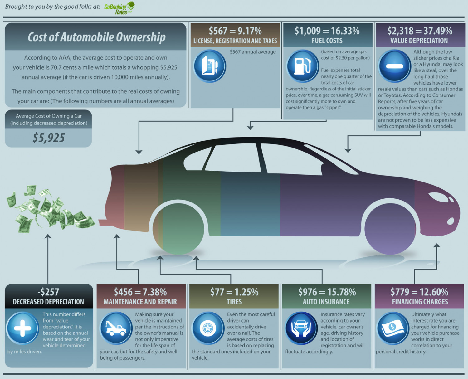 The Little Things Add Up: The True Cost of Owning a Car  Infographic