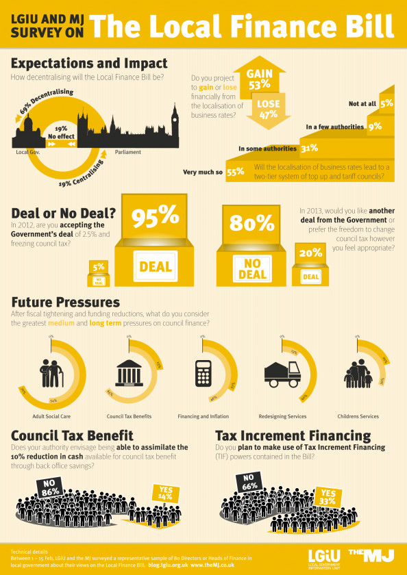 The Local Finance Bill Infographic