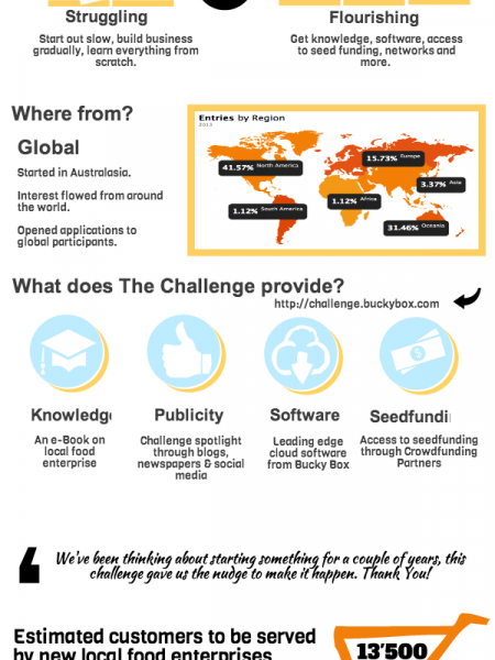 The Local Food Startup Challenge Infographic