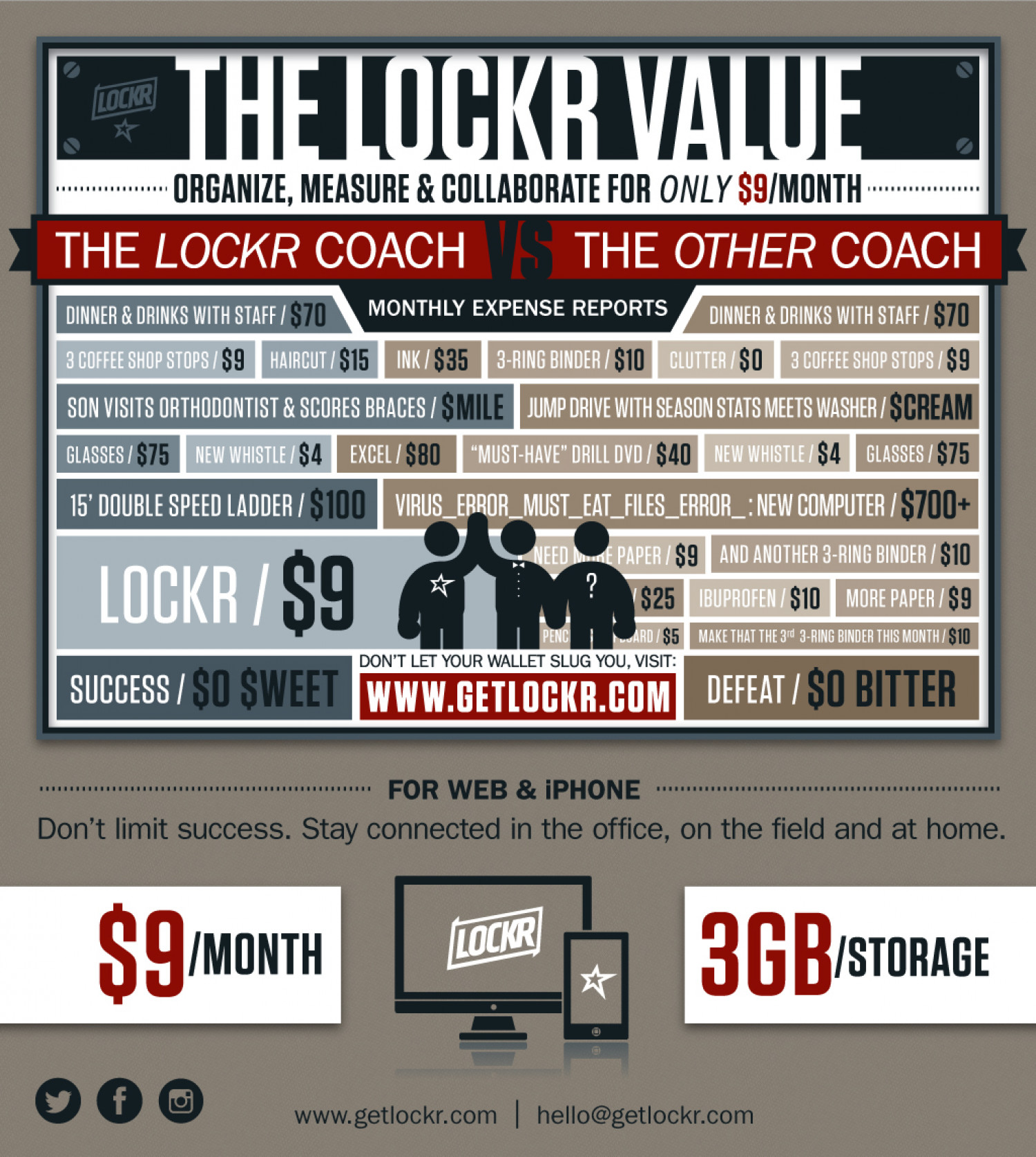 The Lockr Value Infographic