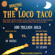 The Loco Taco Infographic