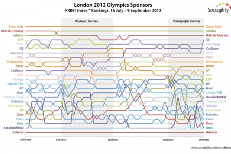 The London 2012 Sponsor 'Socialympics' Infographic