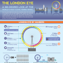 The London Eye Infographic