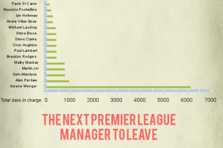 The Longest Serving Premier League Managers 2013-14 season Infographic
