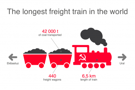 The longest train in the world Infographic