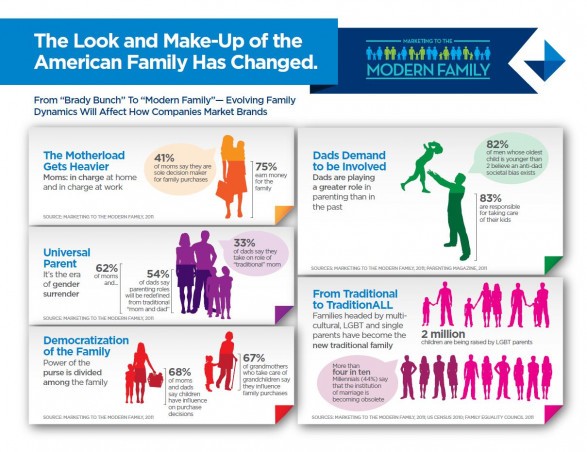 The Look and Make-Up of the American Family Has Changed