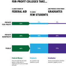 The Low Return on Aid at For-Profit Colleges Infographic