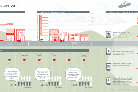 The Loyalty Landscape 2012 Infographic