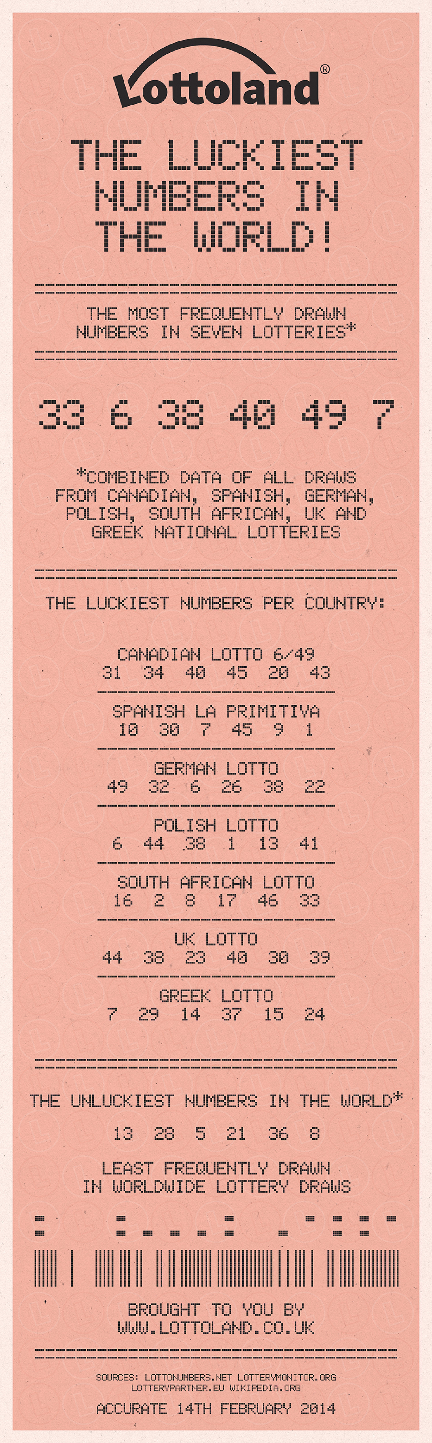 The Luckiest Numbers in the World Infographic