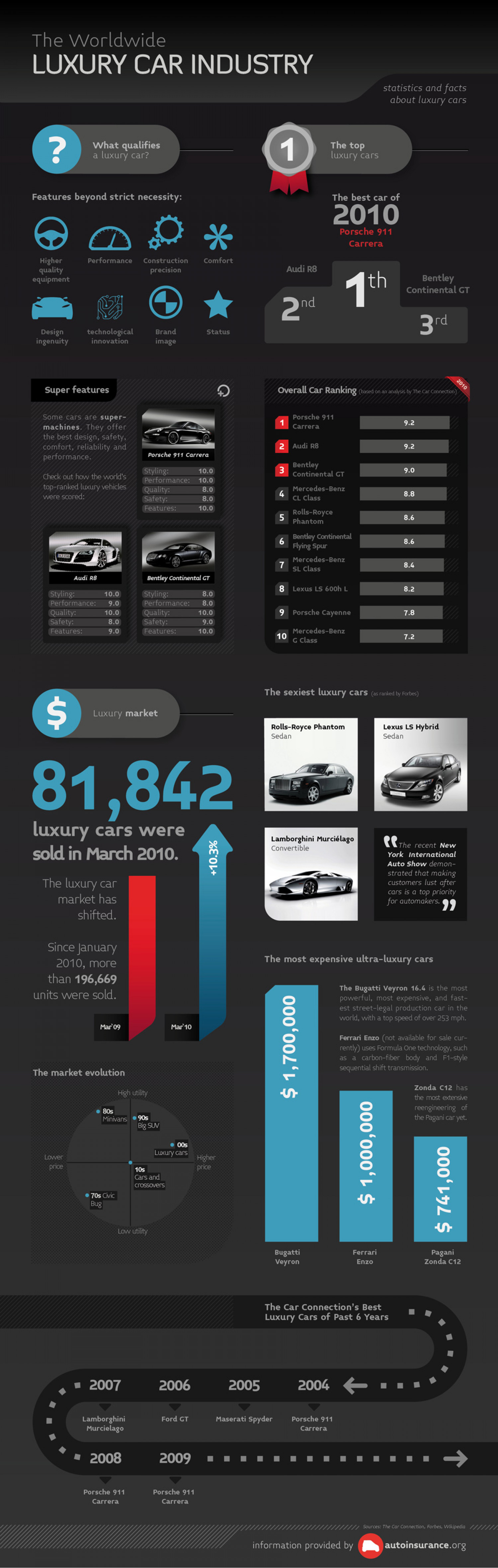 The Luxury Car Industry Infographic