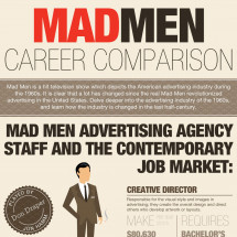 The Mad Men Comparison - Then and Now Infographic