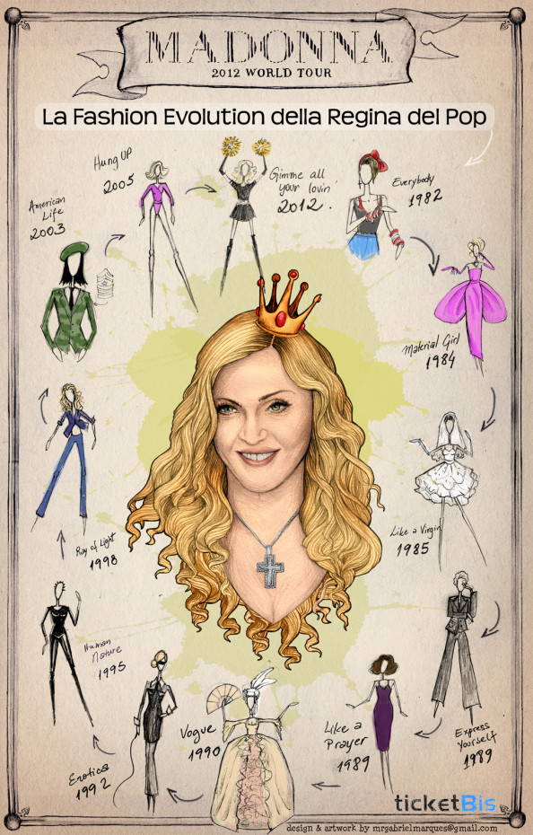 The Madonna fashion evolution Infographic
