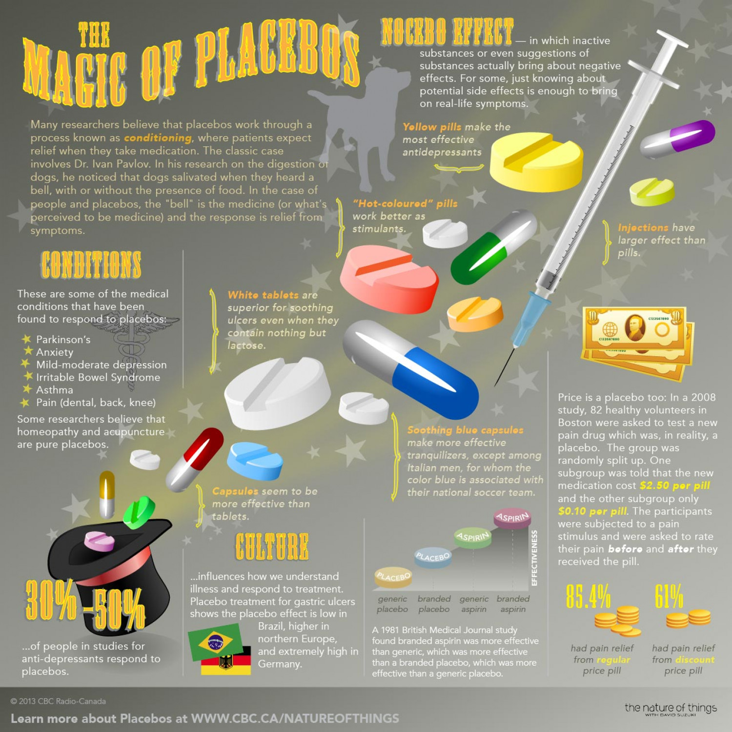 The Magic of Placesbos Infographic