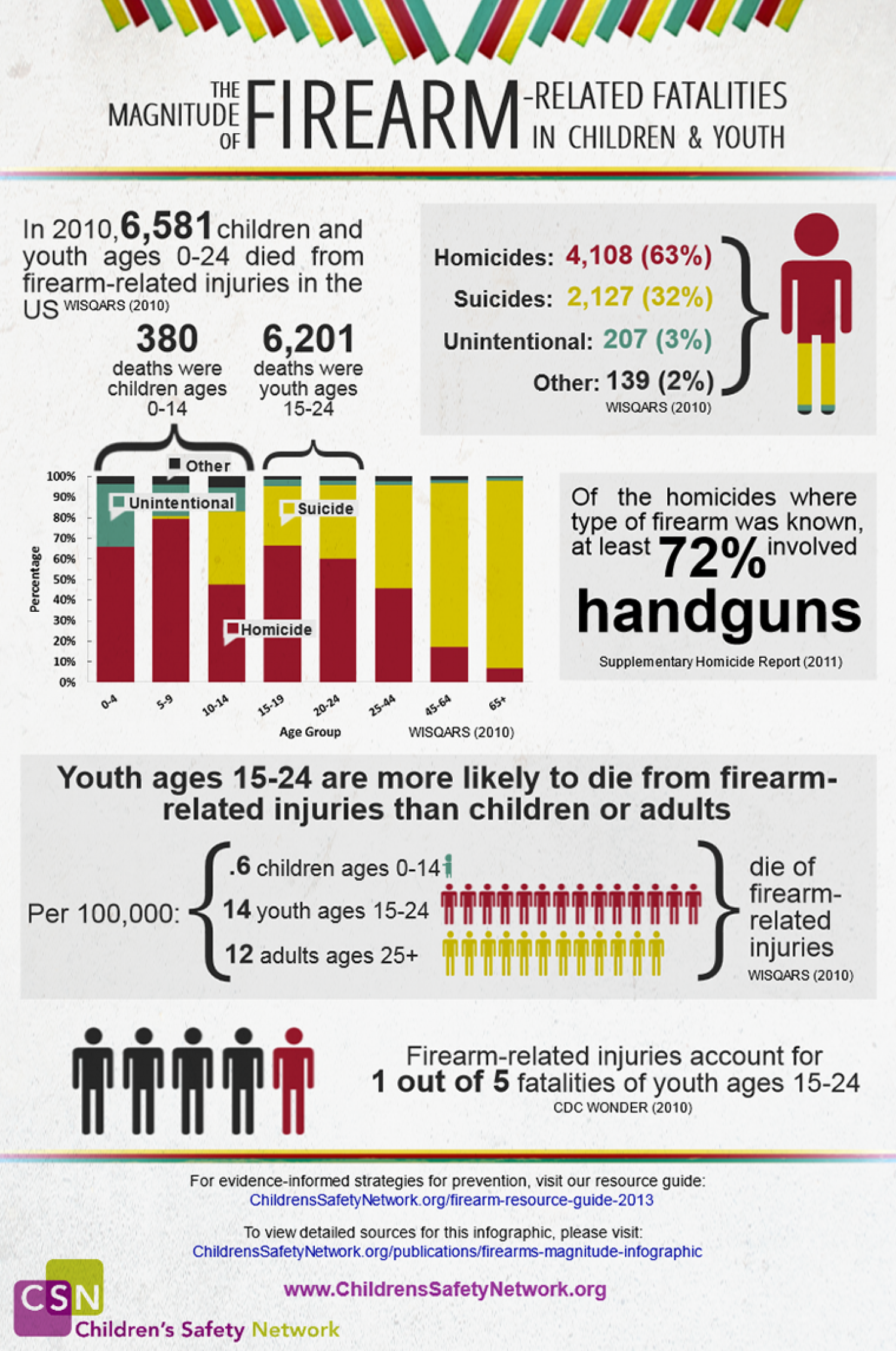 The Magnitude of Firearm-Related Fatalities in Children and Youth Infographic