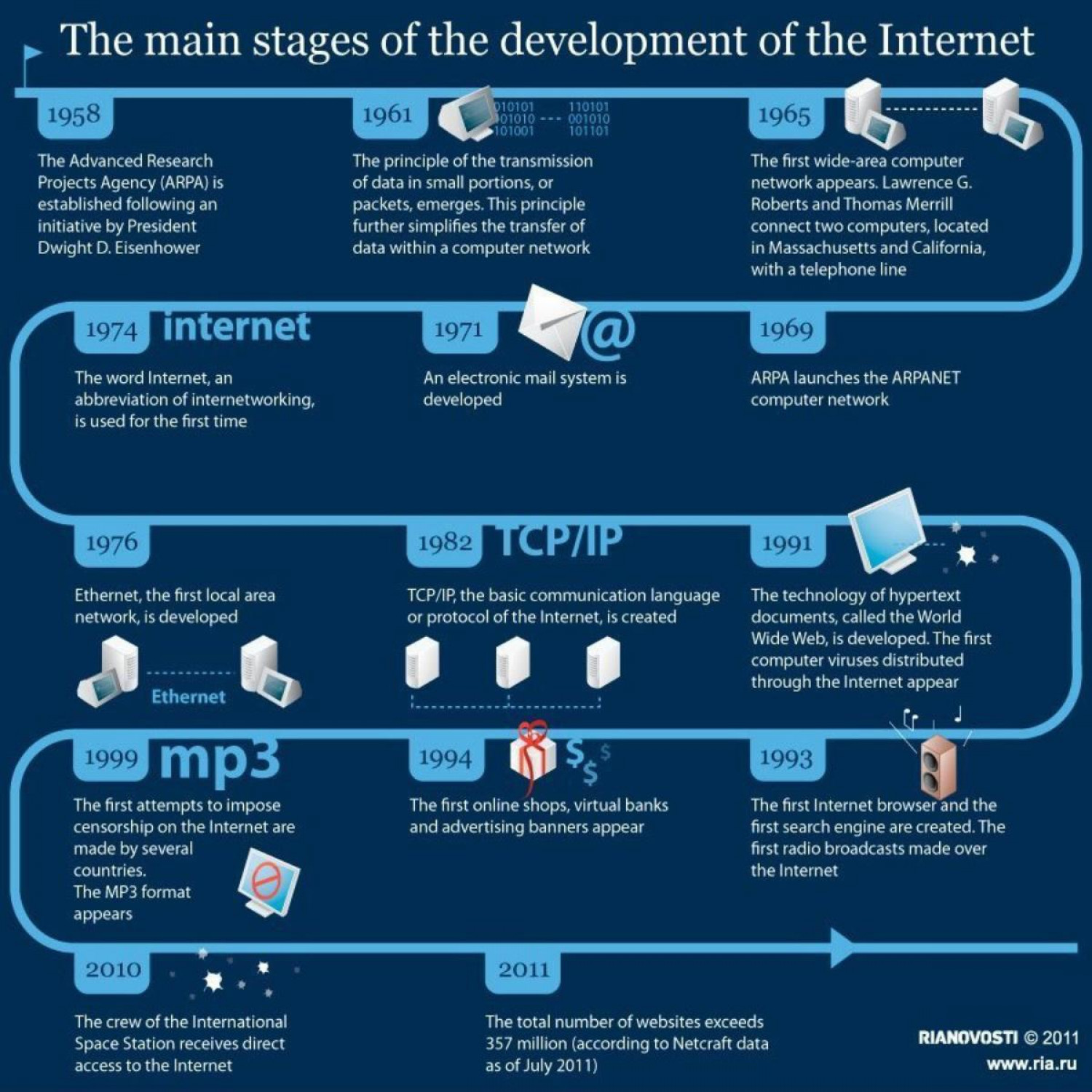 The Main Stages of the Development of the Internet Infographic