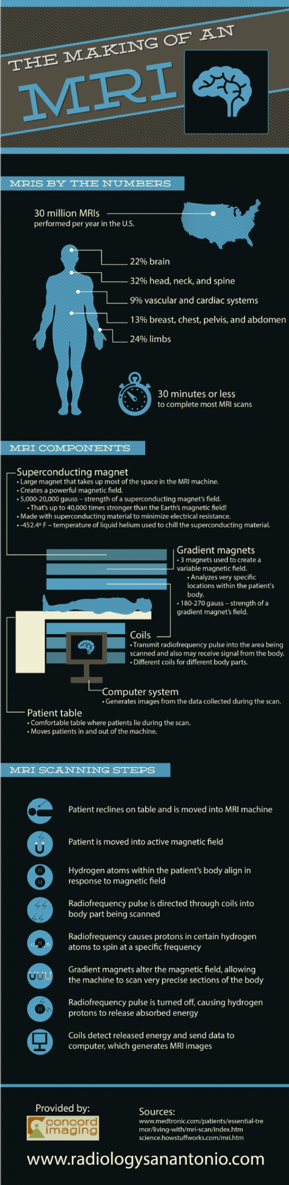 The Making of an MRI
