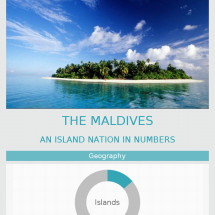 The Maldives: An Island Nation In Numbers Infographic