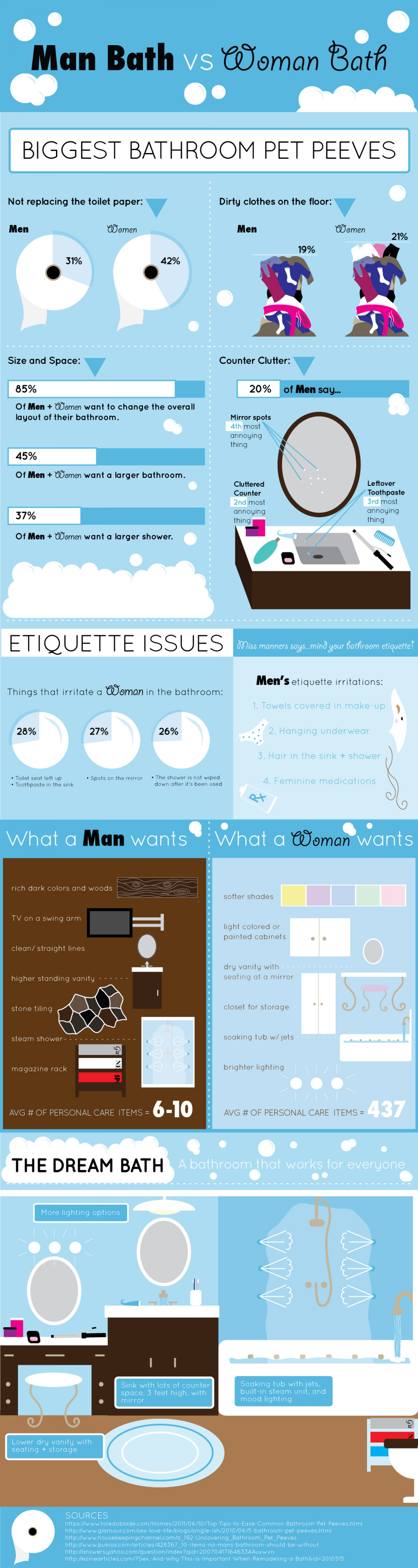 The Man Bath versus The Woman Bath Infographic