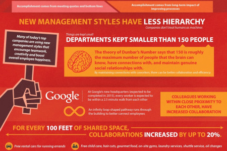 The Management Revolution Infographic