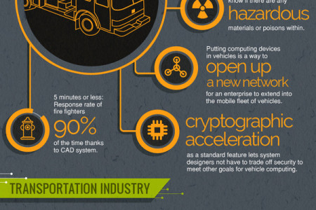 The Many Applications of In-Vehicle PCs Infographic