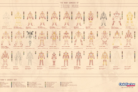 The Many Armours of Iron Man Infographic