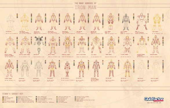 The Many Armours of Iron Man