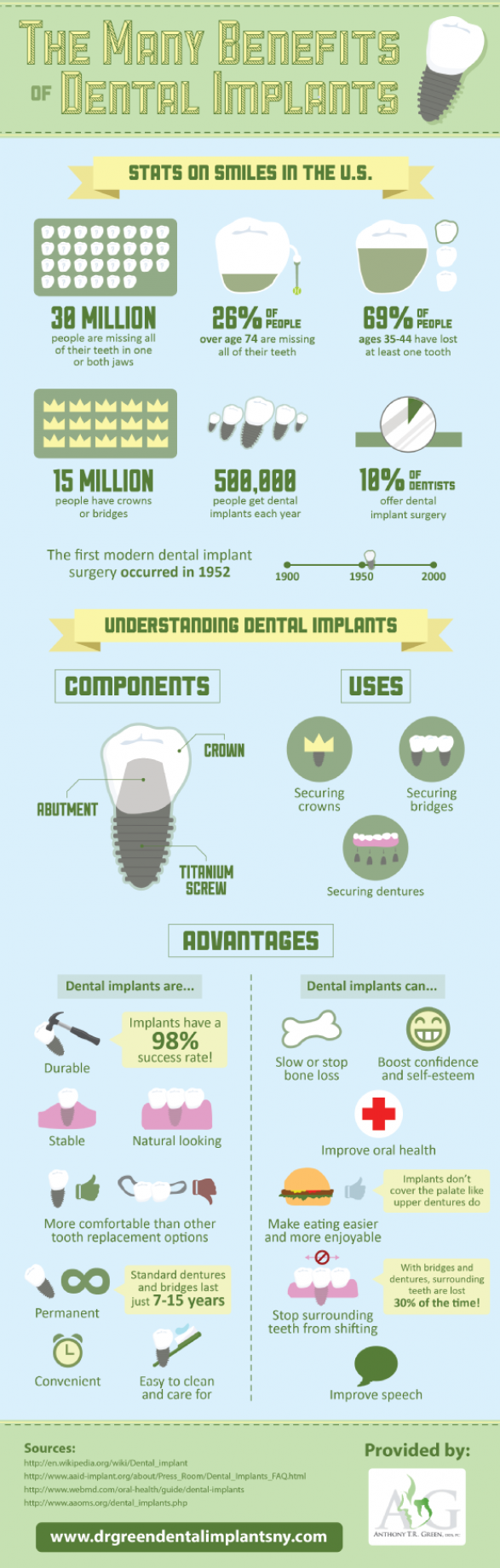 Dental Implants: Facts,Figures and Benefits