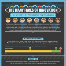 The Many Faces of Innovation Infographic