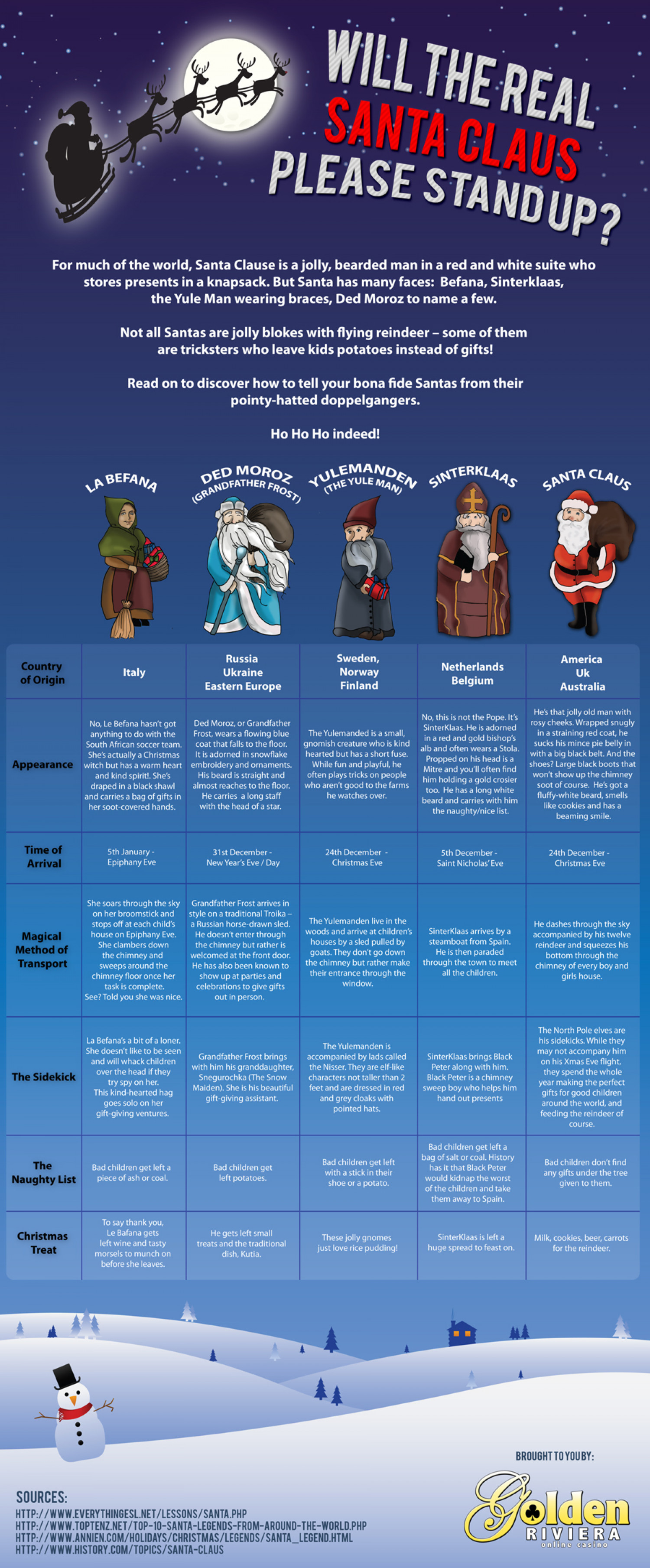 The Many Faces of Santa Infographic
