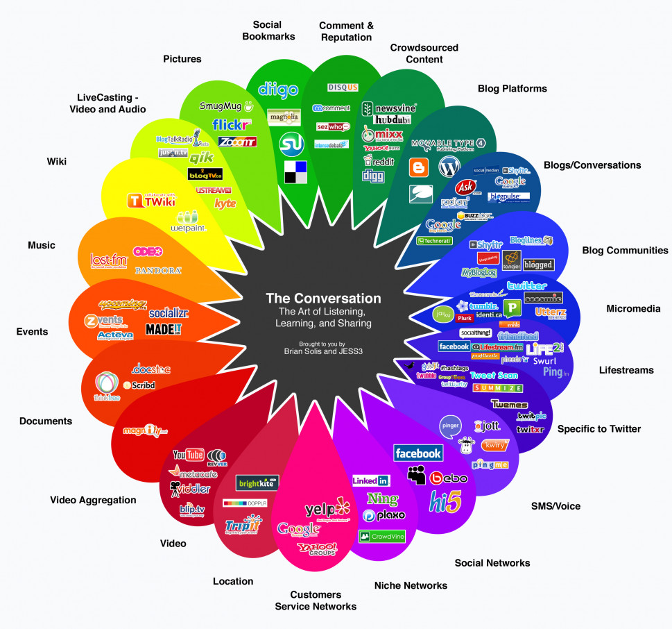 The Many Forms of Socializing Online Infographic